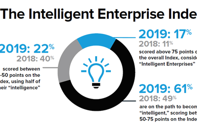 """Zebra Study: Record number of enterprises becoming """"intelligent"""" with growing IoT investments"""