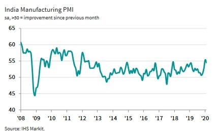 Manufacturing sector, Factory orders, COVID-19, PMI, Job creation, Rate of stock depletion