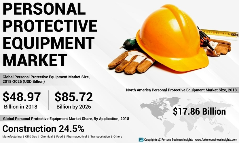 Oxford Economics, Personal Protective Equipment market, Rate of accidents in the construction, Fortune Business Insights, Chemical Defending